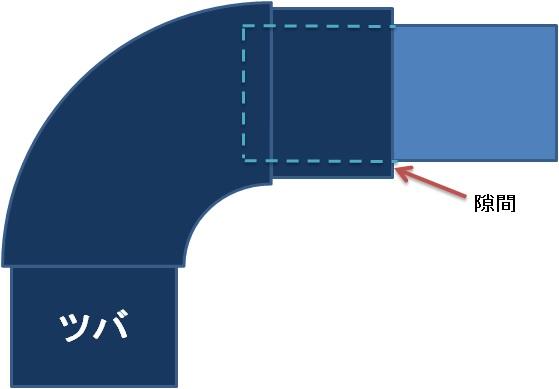VD継手の隙間