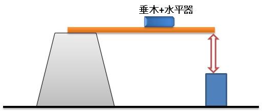 垂木+水平器