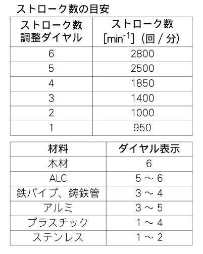 レシプロ ストローク 表