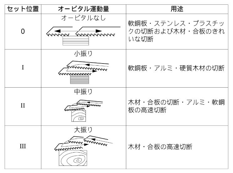 レシプロ オービタル 表